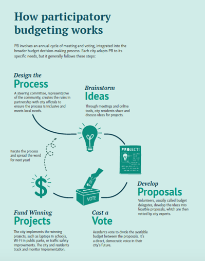 How Participatory Budgeting Works